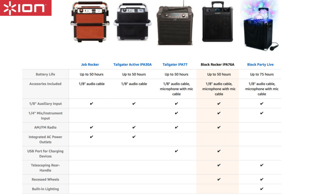 Ion bluetooth sound system